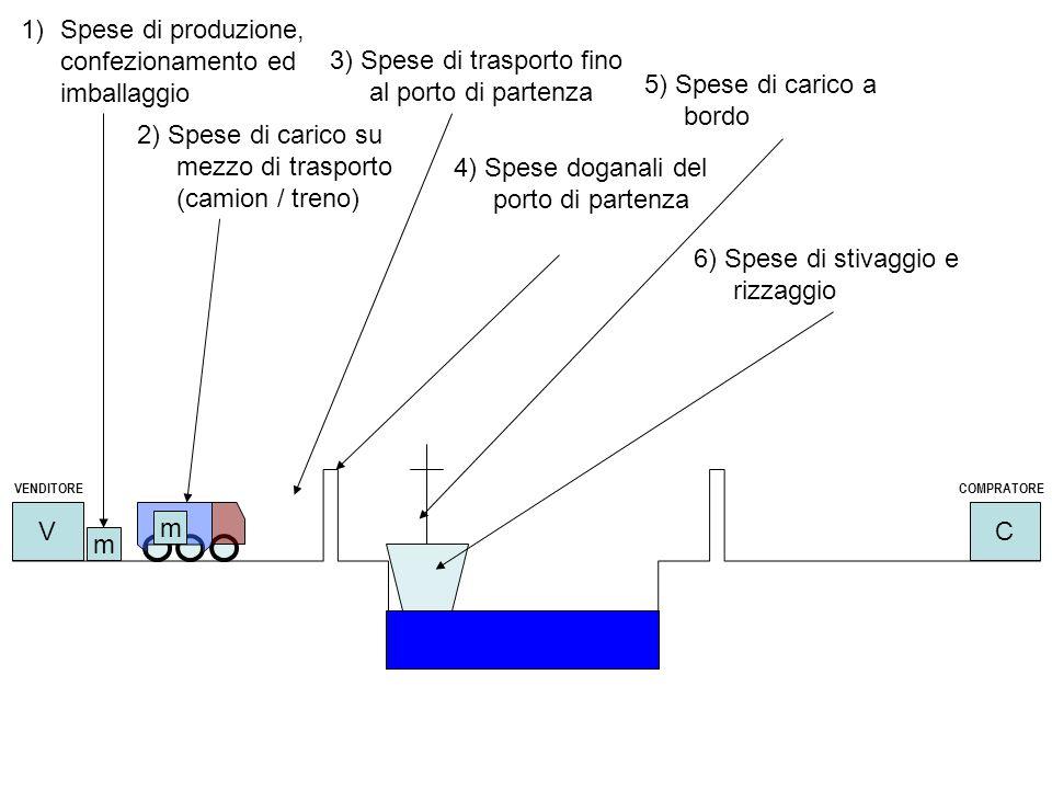 VC 1)Spese di produzione, confezionamento ed imballaggio m 2) Spese di carico su mezzo di trasporto (camion / treno) m 3) Spese di trasporto fino al p