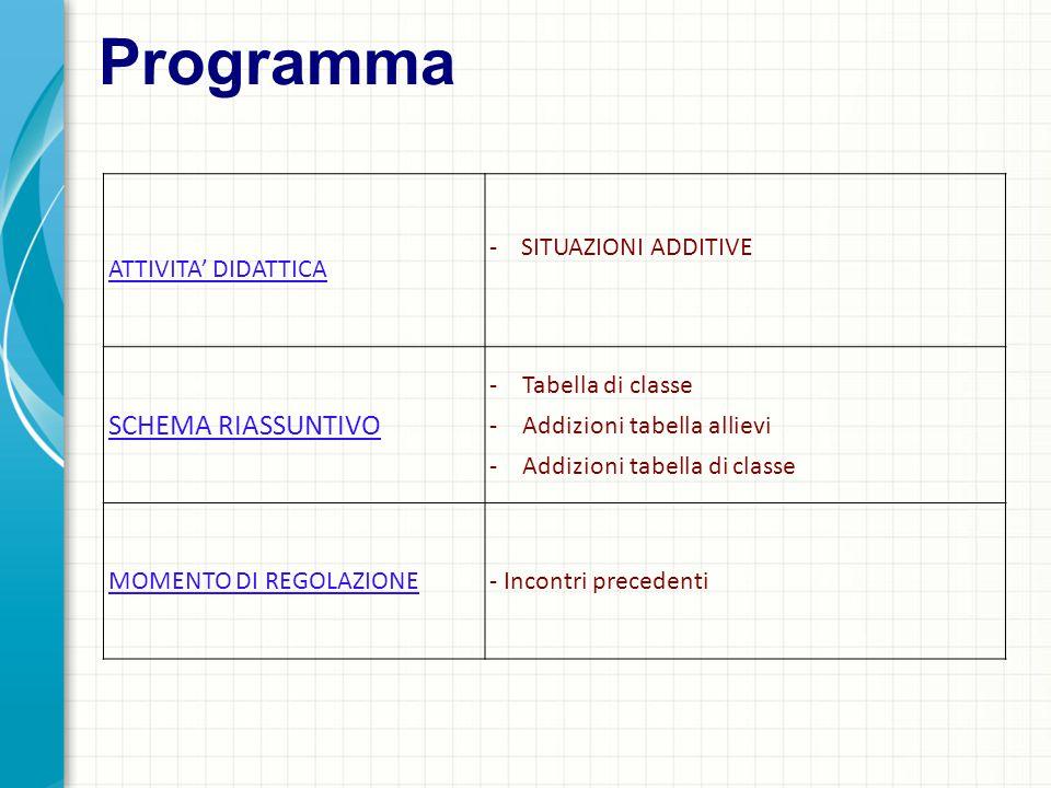 Programma ATTIVITA' DIDATTICA - SITUAZIONI ADDITIVE SCHEMA RIASSUNTIVO -Tabella di classe -Addizioni tabella allievi -Addizioni tabella di classe MOMENTO DI REGOLAZIONE- Incontri precedenti