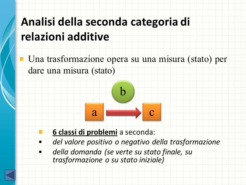 Analisi della seconda categoria di relazioni additive 6 classi di problemi a seconda: del valore positivo o negativo della trasformazione della domanda (se verte su stato finale, su trasformazione o su stato iniziale) a a c c b Una trasformazione opera su una misura (stato) per dare una misura (stato)