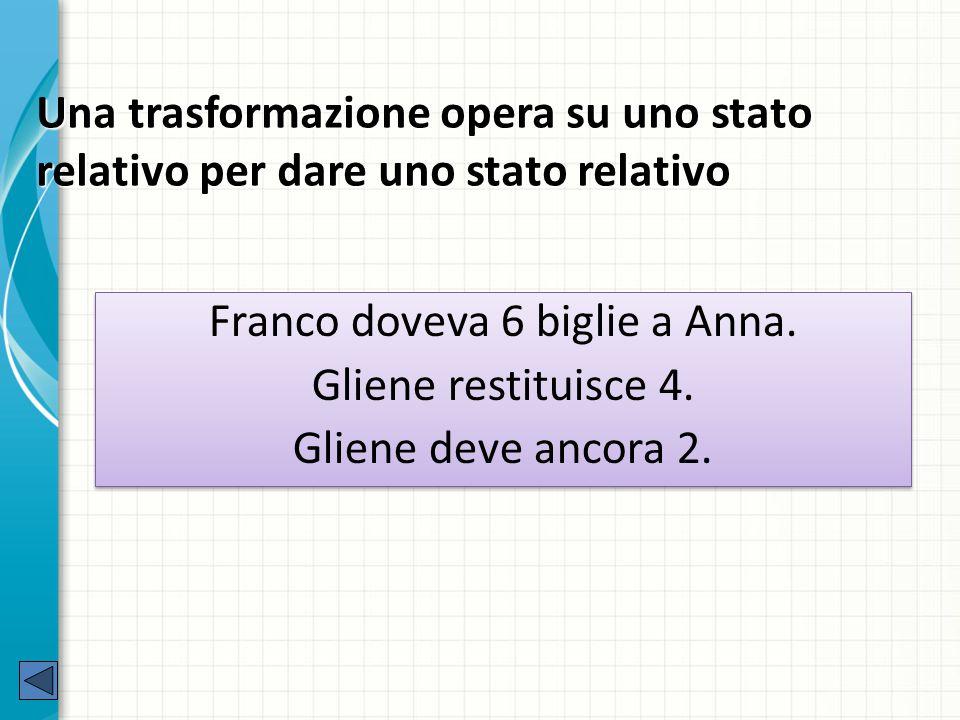 Una trasformazione opera su uno stato relativo per dare uno stato relativo Franco doveva 6 biglie a Anna.