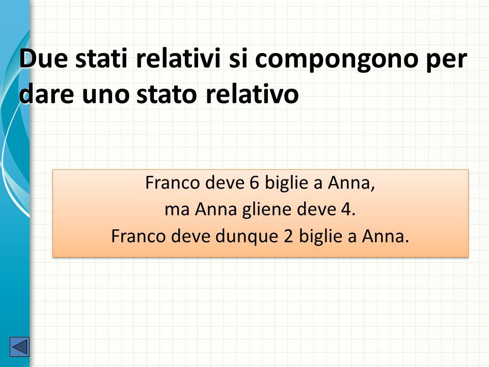 Due stati relativi si compongono per dare uno stato relativo Franco deve 6 biglie a Anna, ma Anna gliene deve 4.
