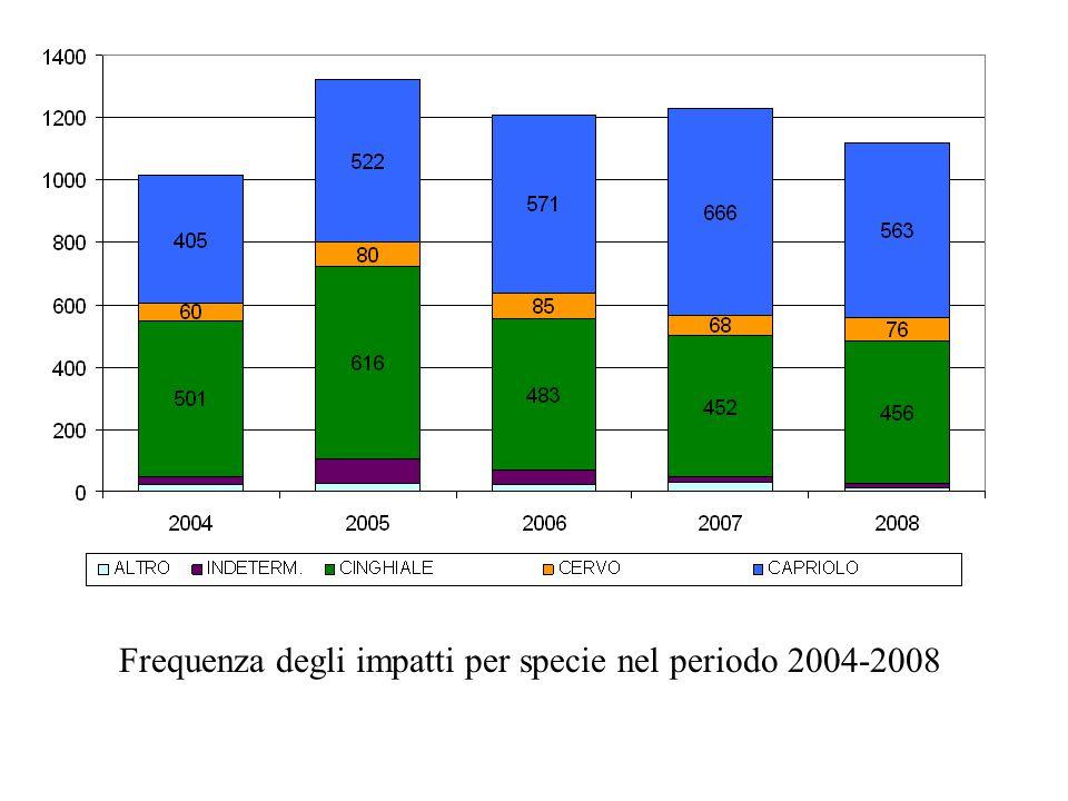 Frequenza degli impatti per specie nel periodo 2004-2008
