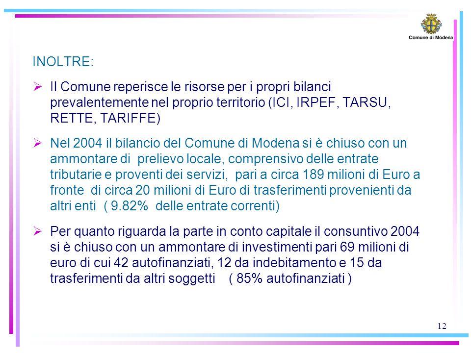 12 INOLTRE:  Il Comune reperisce le risorse per i propri bilanci prevalentemente nel proprio territorio (ICI, IRPEF, TARSU, RETTE, TARIFFE)  Nel 2004 il bilancio del Comune di Modena si è chiuso con un ammontare di prelievo locale, comprensivo delle entrate tributarie e proventi dei servizi, pari a circa 189 milioni di Euro a fronte di circa 20 milioni di Euro di trasferimenti provenienti da altri enti ( 9.82% delle entrate correnti)  Per quanto riguarda la parte in conto capitale il consuntivo 2004 si è chiuso con un ammontare di investimenti pari 69 milioni di euro di cui 42 autofinanziati, 12 da indebitamento e 15 da trasferimenti da altri soggetti ( 85% autofinanziati )