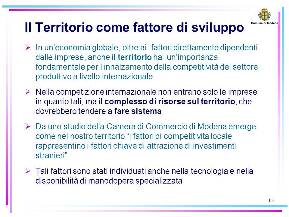 13 Il Territorio come fattore di sviluppo  In un'economia globale, oltre ai fattori direttamente dipendenti dalle imprese, anche il territorio ha un'importanza fondamentale per l'innalzamento della competitività del settore produttivo a livello internazionale  Nella competizione internazionale non entrano solo le imprese in quanto tali, ma il complesso di risorse sul territorio, che dovrebbero tendere a fare sistema  Da uno studio della Camera di Commercio di Modena emerge come nel nostro territorio i fattori di competitività locale rappresentino i fattori chiave di attrazione di investimenti stranieri  Tali fattori sono stati individuati anche nella tecnologia e nella disponibilità di manodopera specializzata