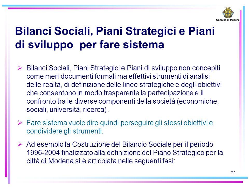 21 Bilanci Sociali, Piani Strategici e Piani di sviluppo per fare sistema  Bilanci Sociali, Piani Strategici e Piani di sviluppo non concepiti come m