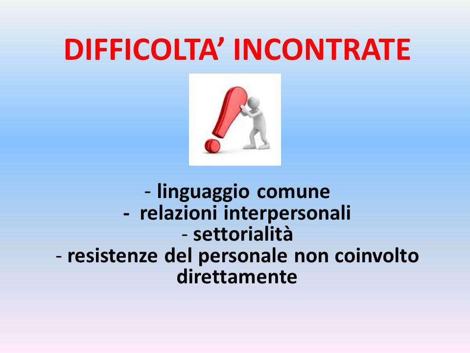 DIFFICOLTA' INCONTRATE - linguaggio comune - relazioni interpersonali - settorialità - resistenze del personale non coinvolto direttamente