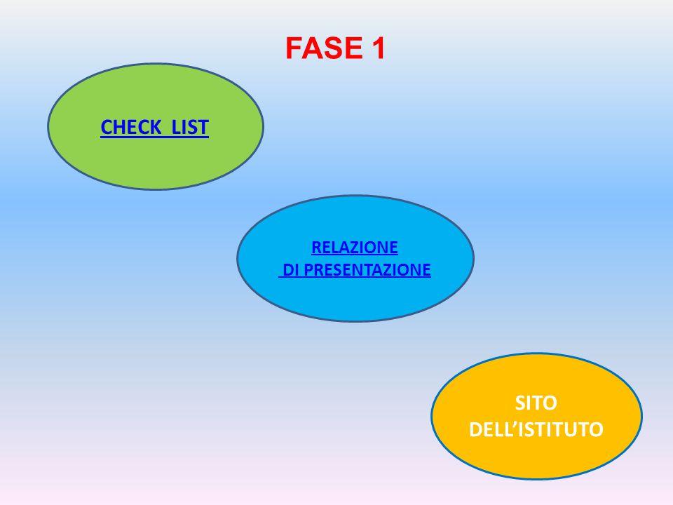 SITO DELL'ISTITUTO CHECK LIST RELAZIONE DI PRESENTAZIONE FASE 1