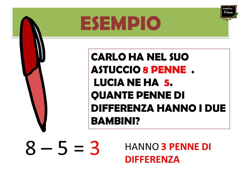 ESEMPIO CARLO HA NEL SUO ASTUCCIO 8 PENNE. LUCIA NE HA 5. QUANTE PENNE DI DIFFERENZA HANNO I DUE BAMBINI? 8 – 5 = 3 HANNO 3 PENNE DI DIFFERENZA