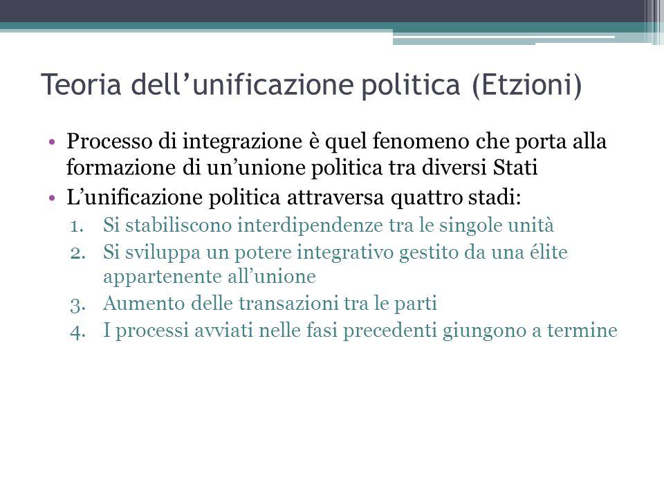 Teorie sull'integrazione internazionale: Il dibattito contemporaneo