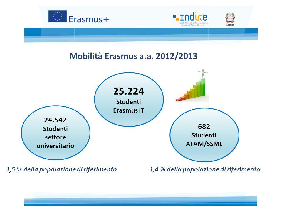 Mobilità Erasmus a.a.