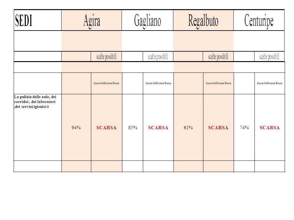 Scarsa/Sufficiente/Buona La pulizia delle aule, dei corridoi, dei laboratori,dei servizi igienici è 94%SCARSA85%SCARSA61%SCARSA74%SCARSA