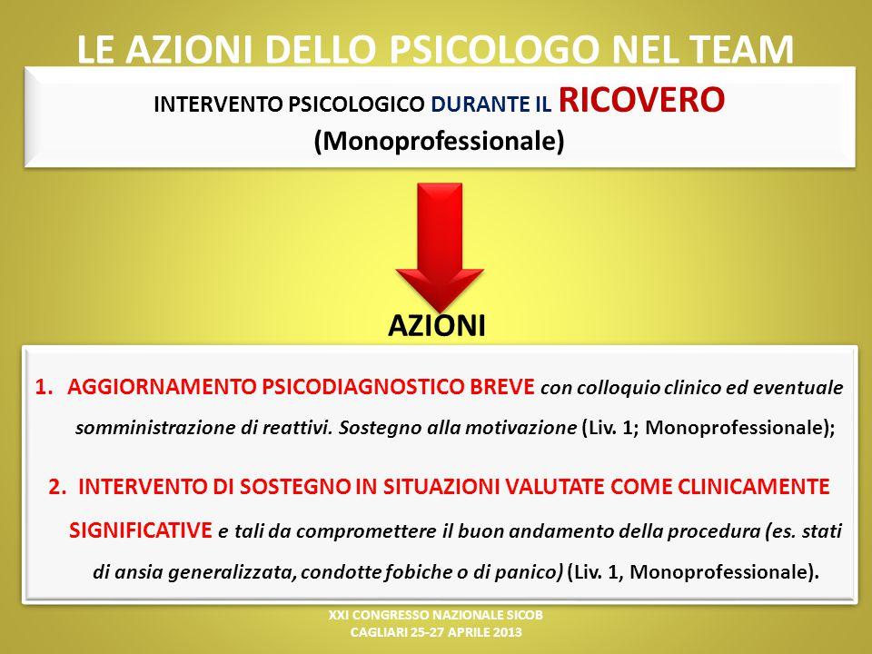 LE AZIONI DELLO PSICOLOGO NEL TEAM INTERVENTO PSICOLOGICO DURANTE IL RICOVERO (Monoprofessionale) AZIONI 1.AGGIORNAMENTO PSICODIAGNOSTICO BREVE con co