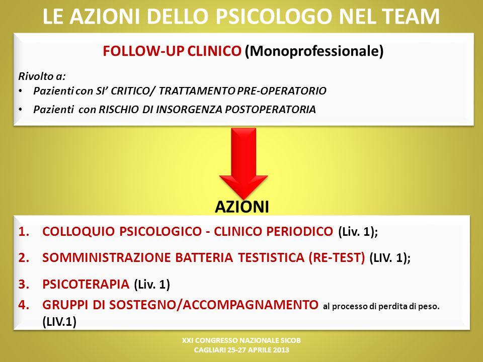 LE AZIONI DELLO PSICOLOGO NEL TEAM FOLLOW-UP CLINICO (Monoprofessionale) Rivolto a: Pazienti con SI' CRITICO/ TRATTAMENTO PRE-OPERATORIO Pazienti con