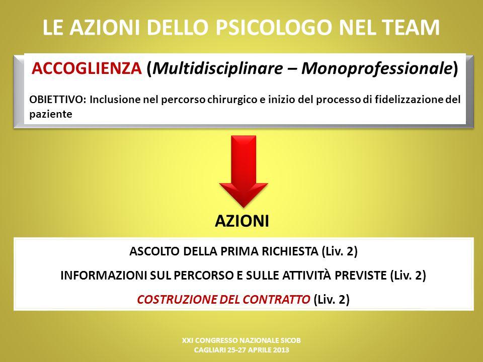 XXI CONGRESSO NAZIONALE SICOB CAGLIARI 25-27 APRILE 2013 LE AZIONI DELLO PSICOLOGO NEL TEAM VALUTAZIONE PSICODIAGNOSTICA (Monoprofessionale) OBIETTIVO: Costruzione del profilo psicologico clinico e della diagnosi psicologico- funzionale AZIONI 1.COLLOQUIO PSICOLOGICO CLINICO (Liv.