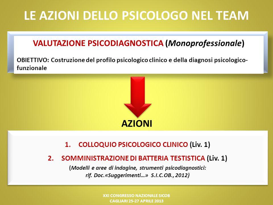 XXI CONGRESSO NAZIONALE SICOB CAGLIARI 25-27 APRILE 2013 LE AZIONI DELLO PSICOLOGO NEL TEAM SELEZIONE (Multidisciplinare – Monoprofessionale) AZIONI 1.Stesura di una RELAZIONE PSICODIAGNOSTICA FUNZIONALE con le indicazioni sul percorso (si/no/invio in trattamento preliminare) (Liv.