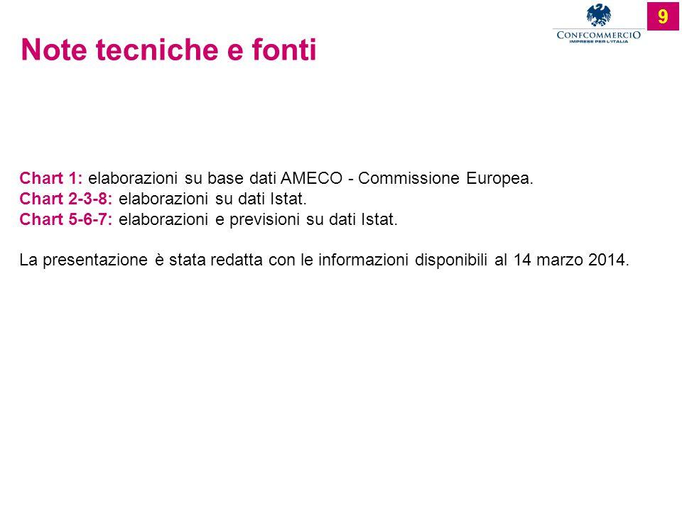 Note tecniche e fonti Chart 1: elaborazioni su base dati AMECO - Commissione Europea.