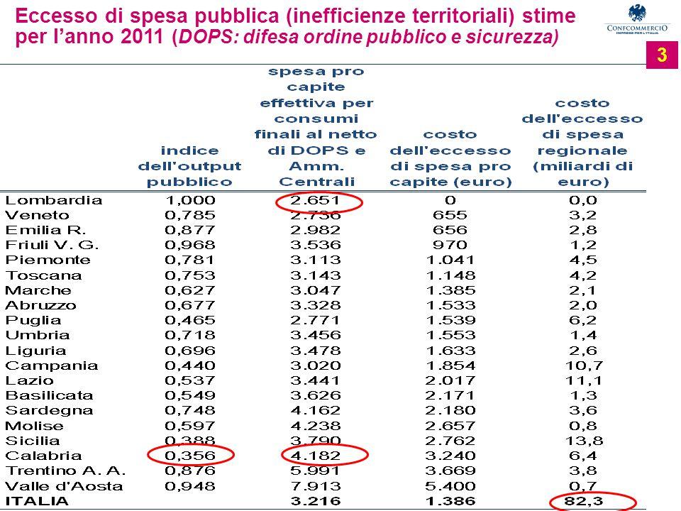 3 Eccesso di spesa pubblica (inefficienze territoriali) stime per l'anno 2011 (DOPS: difesa ordine pubblico e sicurezza)