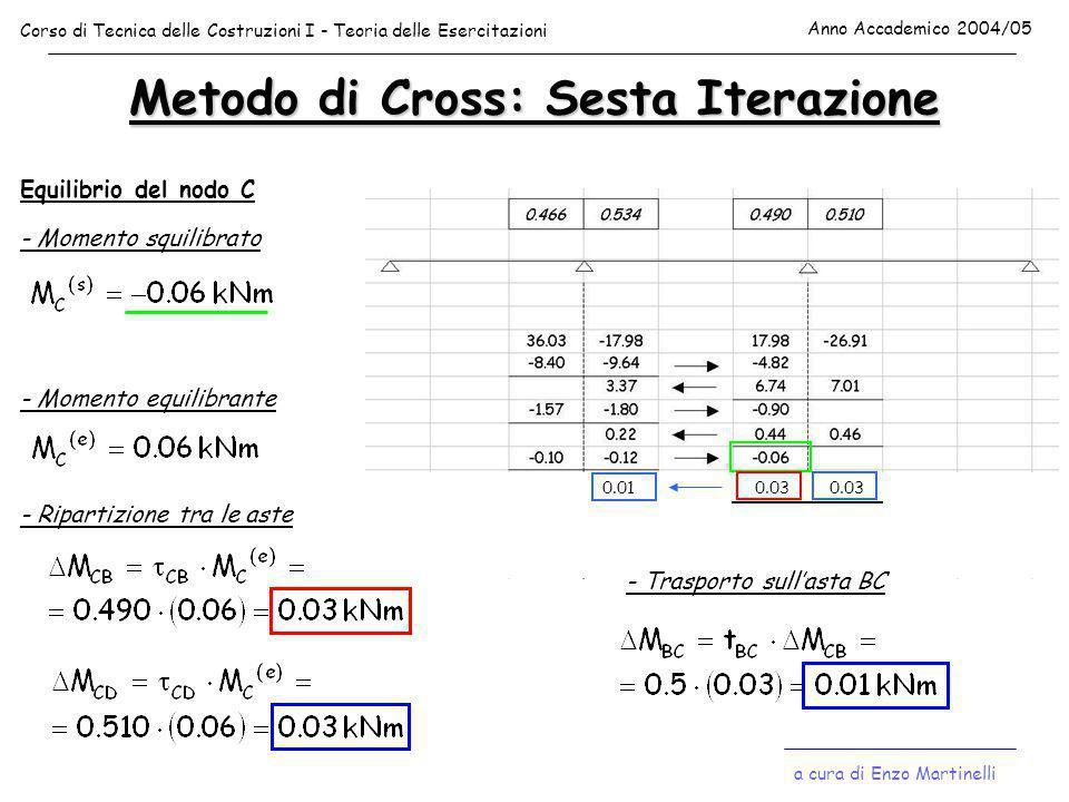 Metodo di Cross: Sesta Iterazione Equilibrio del nodo C - Momento squilibrato - Momento equilibrante - Ripartizione tra le aste 0.03 - Trasporto sull'