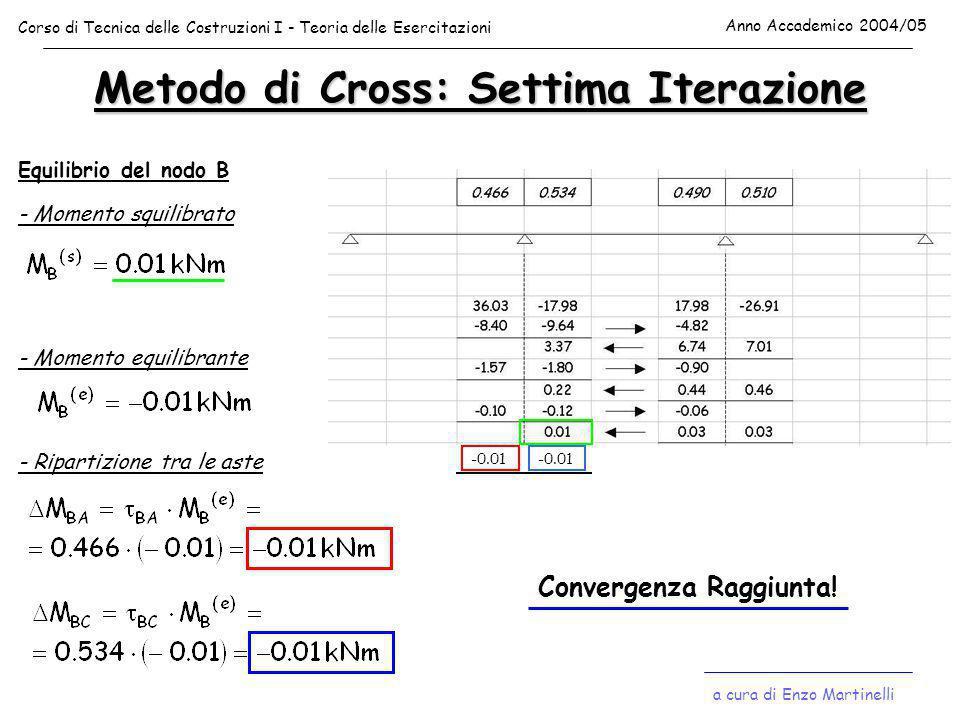 Metodo di Cross: Settima Iterazione Equilibrio del nodo B - Momento squilibrato - Momento equilibrante - Ripartizione tra le aste -0.01 Convergenza Ra