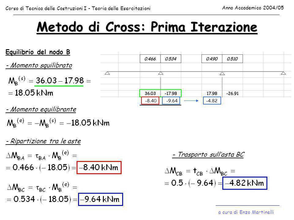 Metodo di Cross: Prima Iterazione Equilibrio del nodo B - Momento squilibrato - Momento equilibrante - Ripartizione tra le aste -8.40-9.64 - Trasporto