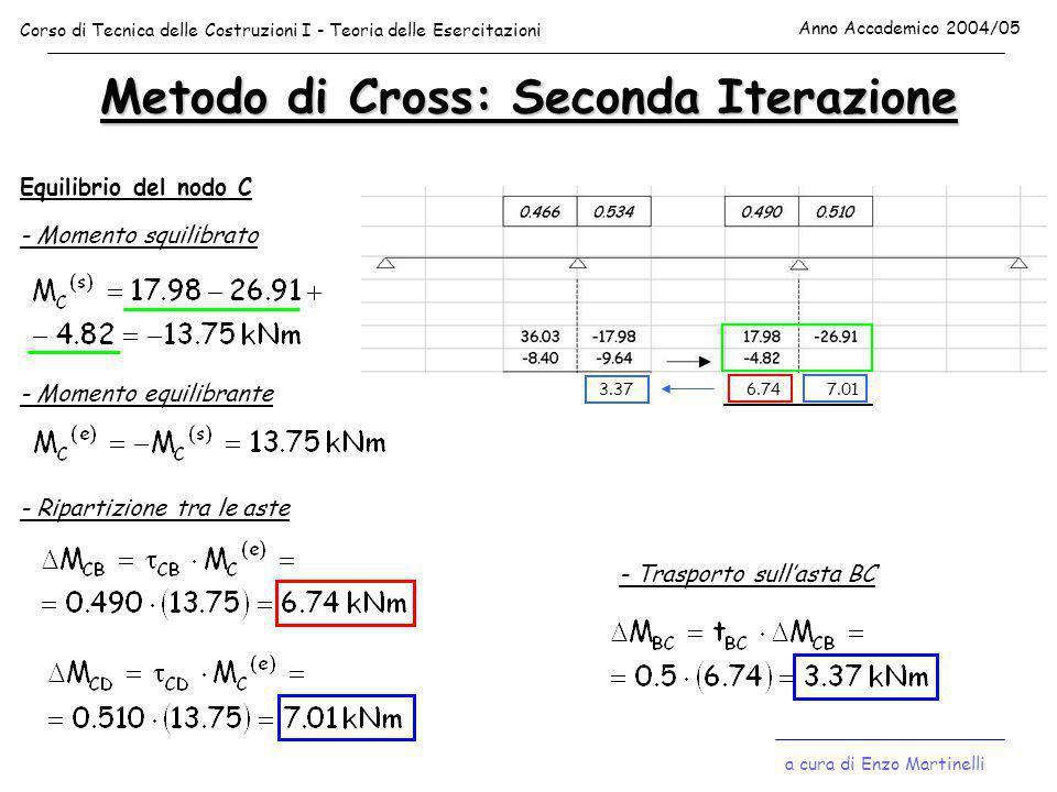 Metodo di Cross: Terza Iterazione Equilibrio del nodo B - Momento squilibrato - Momento equilibrante - Ripartizione tra le aste -1.57-1.80 - Trasporto sull'asta BC -0.90 a cura di Enzo Martinelli Corso di Tecnica delle Costruzioni I - Teoria delle Esercitazioni Anno Accademico 2004/05