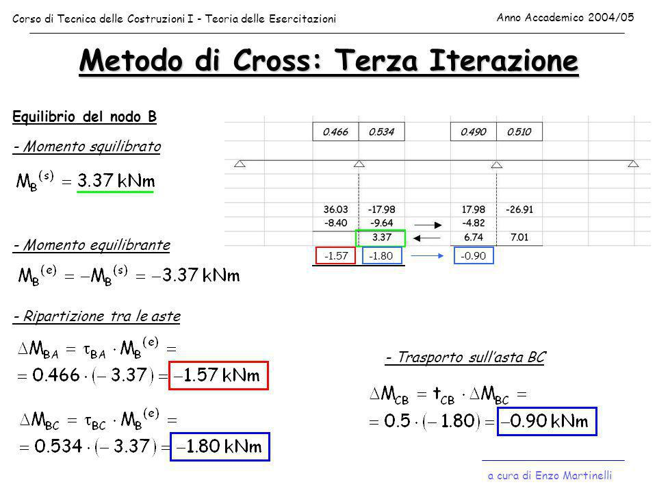 Metodo di Cross: Terza Iterazione Equilibrio del nodo B - Momento squilibrato - Momento equilibrante - Ripartizione tra le aste -1.57-1.80 - Trasporto