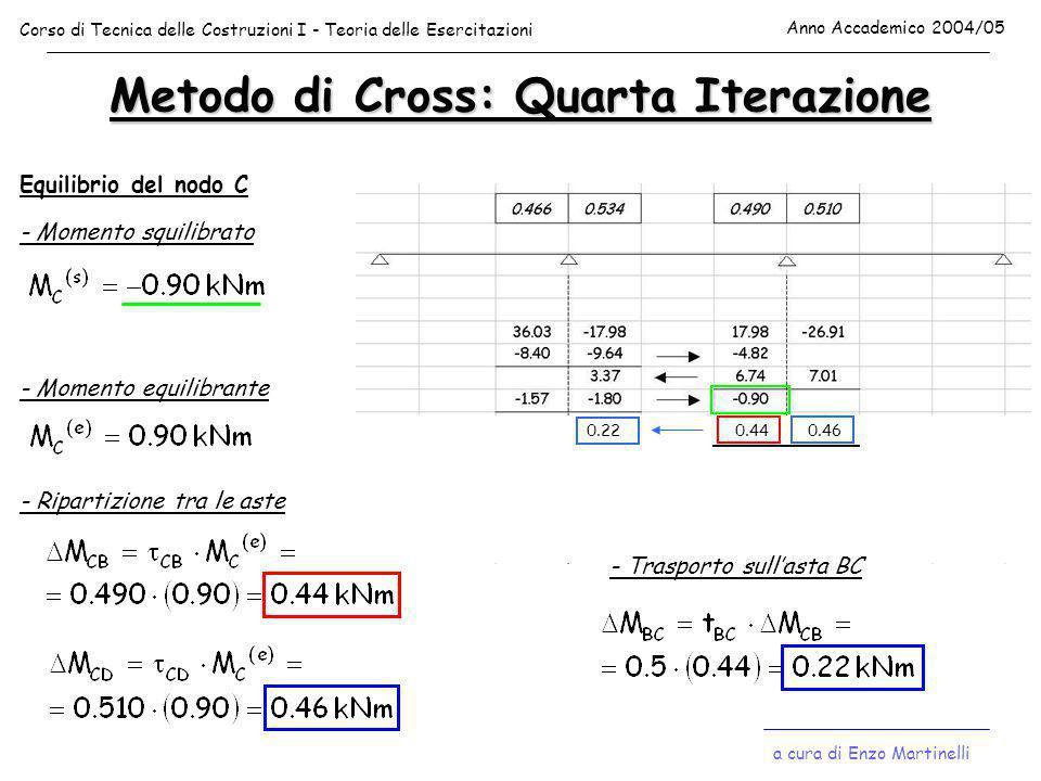 Metodo di Cross: Quarta Iterazione Equilibrio del nodo C - Momento squilibrato - Momento equilibrante - Ripartizione tra le aste 0.440.46 - Trasporto