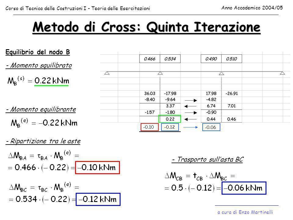 Metodo di Cross: Quinta Iterazione Equilibrio del nodo B - Momento squilibrato - Momento equilibrante - Ripartizione tra le aste -0.10-0.12 - Trasport