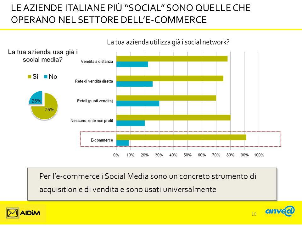 LE AZIENDE ITALIANE PIÙ SOCIAL SONO QUELLE CHE OPERANO NEL SETTORE DELL'E-COMMERCE Per l'e-commerce i Social Media sono un concreto strumento di acquisition e di vendita e sono usati universalmente 10