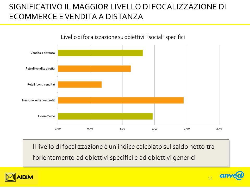 SIGNIFICATIVO IL MAGGIOR LIVELLO DI FOCALIZZAZIONE DI ECOMMERCE E VENDITA A DISTANZA Il livello di focalizzazione è un indice calcolato sul saldo netto tra l'orientamento ad obiettivi specifici e ad obiettivi generici 12