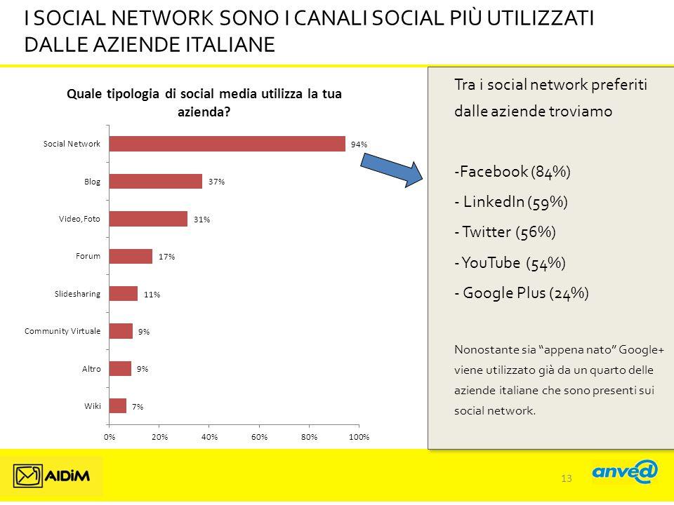 I SOCIAL NETWORK SONO I CANALI SOCIAL PIÙ UTILIZZATI DALLE AZIENDE ITALIANE Tra i social network preferiti dalle aziende troviamo -Facebook (84%) - LinkedIn (59%) - Twitter (56%) - YouTube (54%) - Google Plus (24%) Nonostante sia appena nato Google+ viene utilizzato già da un quarto delle aziende italiane che sono presenti sui social network.