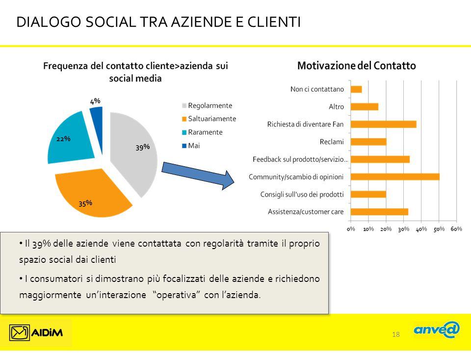 DIALOGO SOCIAL TRA AZIENDE E CLIENTI Il 39% delle aziende viene contattata con regolarità tramite il proprio spazio social dai clienti I consumatori si dimostrano più focalizzati delle aziende e richiedono maggiormente un'interazione operativa con l'azienda.