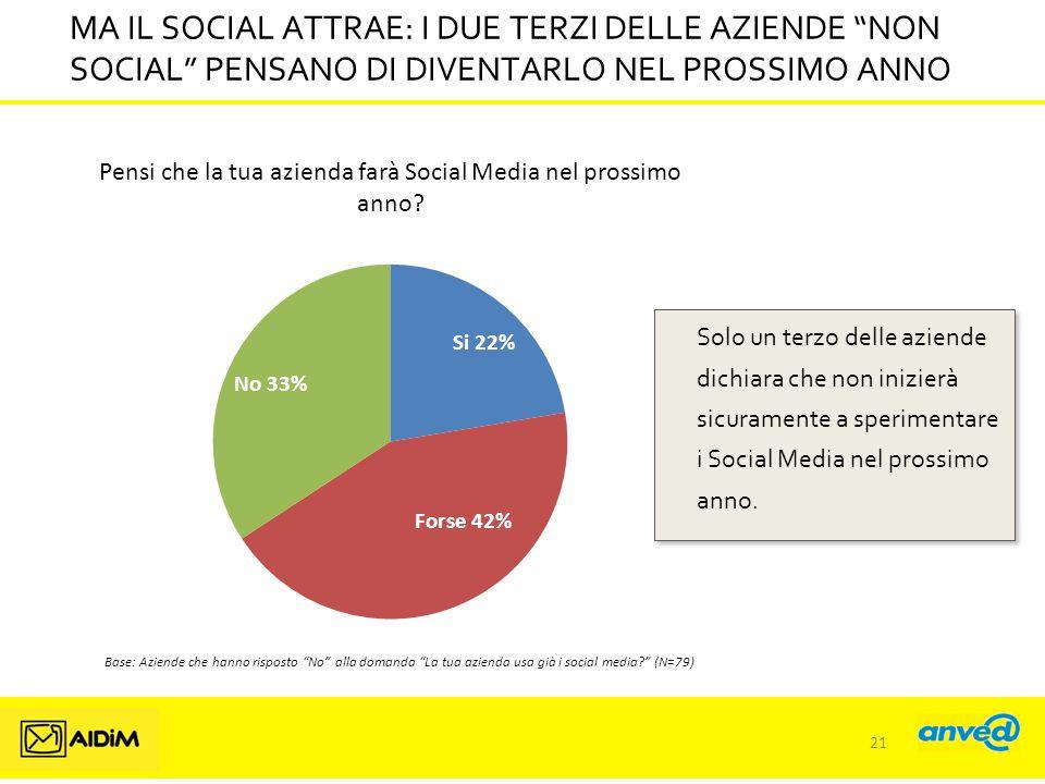 MA IL SOCIAL ATTRAE: I DUE TERZI DELLE AZIENDE NON SOCIAL PENSANO DI DIVENTARLO NEL PROSSIMO ANNO Solo un terzo delle aziende dichiara che non inizierà sicuramente a sperimentare i Social Media nel prossimo anno.