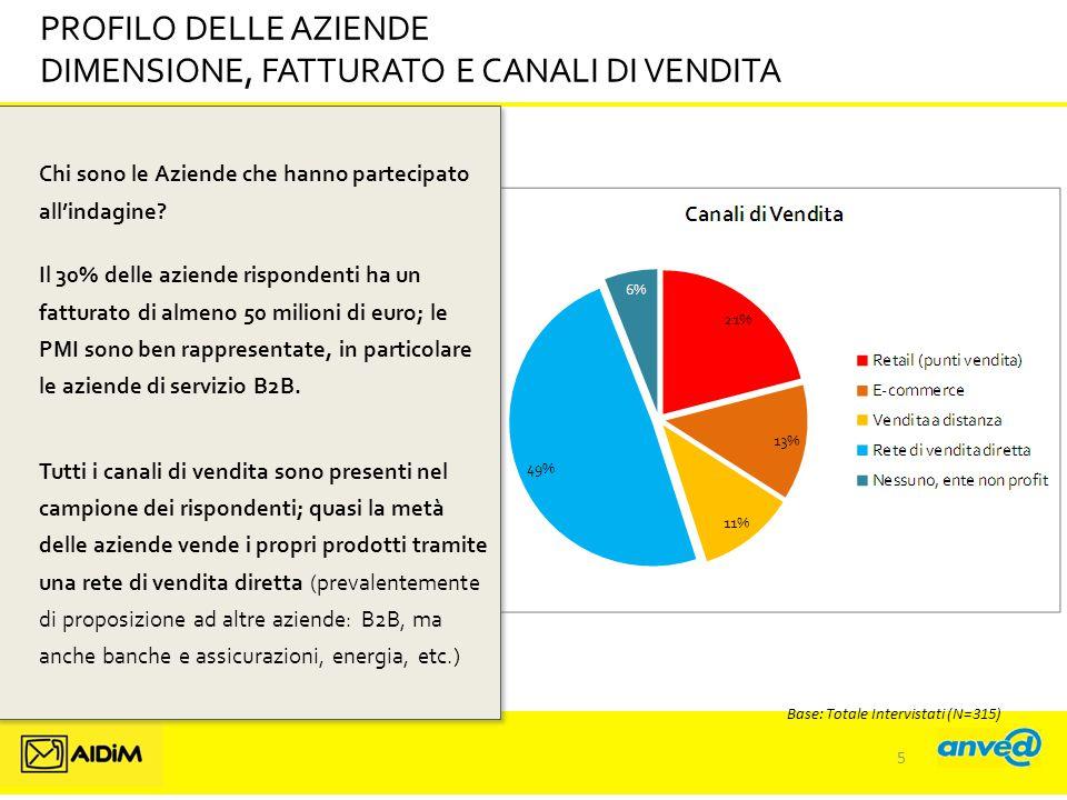 Base: Totale Intervistati (N=315) PROFILO DELLE AZIENDE DIMENSIONE, FATTURATO E CANALI DI VENDITA Chi sono le Aziende che hanno partecipato all'indagine.