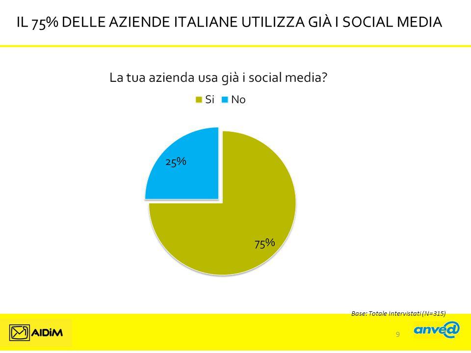 IL 75% DELLE AZIENDE ITALIANE UTILIZZA GIÀ I SOCIAL MEDIA Base: Totale Intervistati (N=315) 9