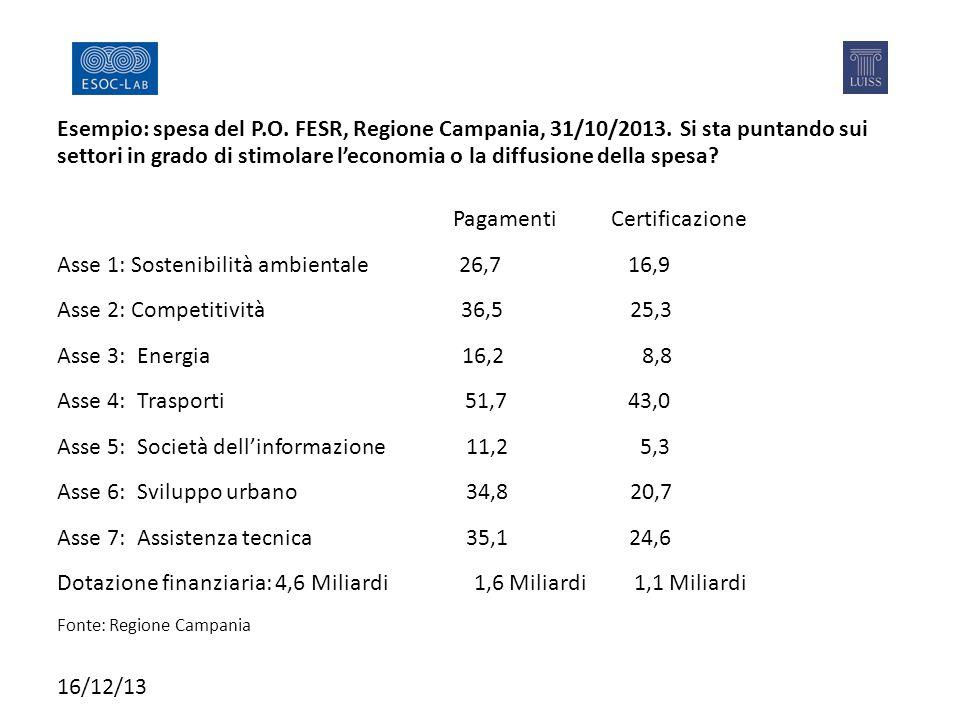 Esempio: spesa del P.O. FESR, Regione Campania, 31/10/2013.