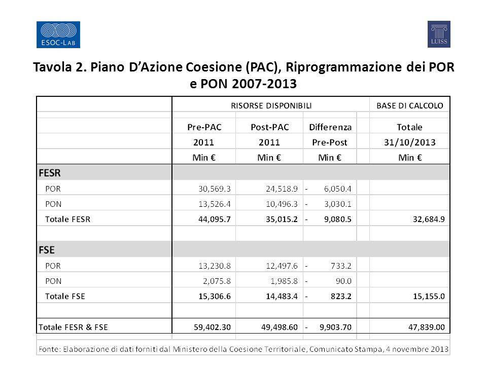 Tavola 2. Piano D'Azione Coesione (PAC), Riprogrammazione dei POR e PON 2007-2013