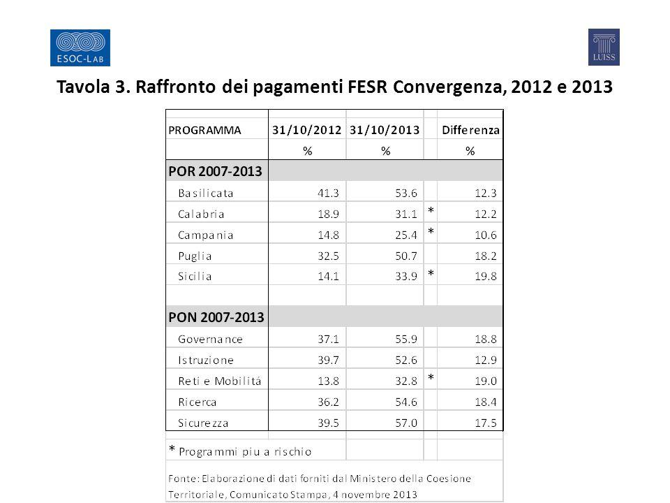 Tavola 3. Raffronto dei pagamenti FESR Convergenza, 2012 e 2013