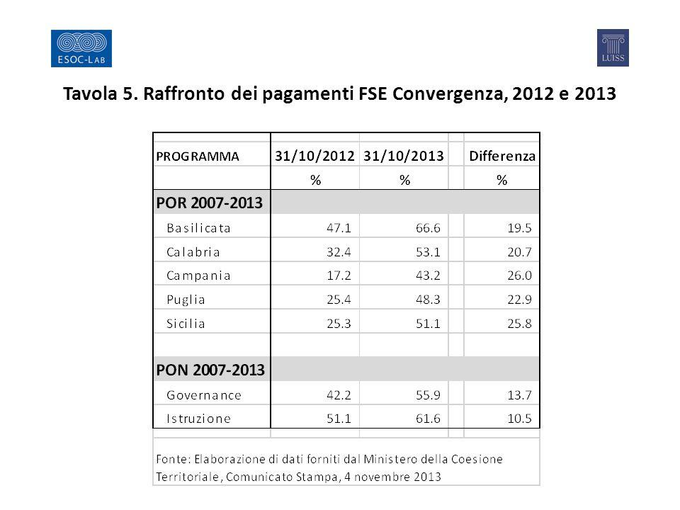 Tavola 5. Raffronto dei pagamenti FSE Convergenza, 2012 e 2013