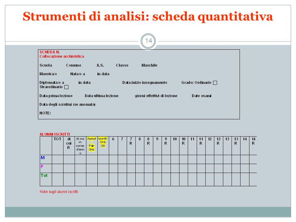 Strumenti di analisi: scheda quantitativa 14