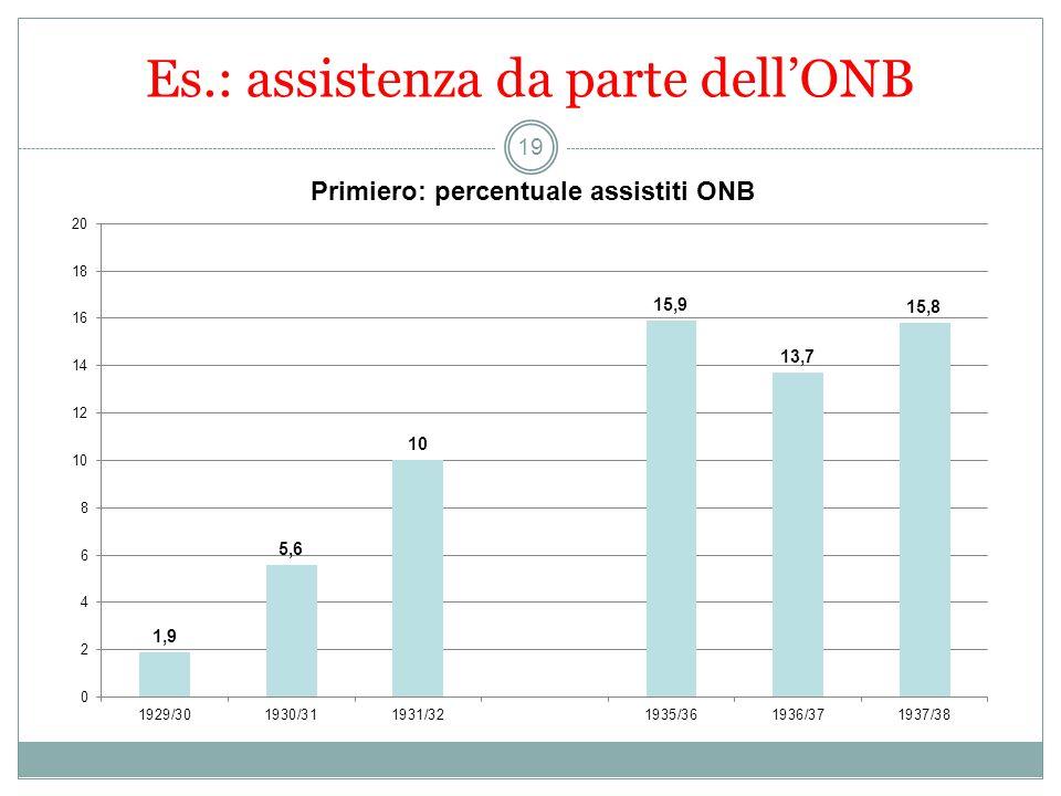 Es.: assistenza da parte dell'ONB 19
