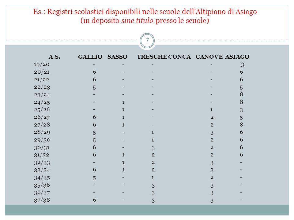 Es.: iscrizioni all'ONB 18 A Canove (VI) già dal 1929/30 la percentuale di iscritti fu del 100%