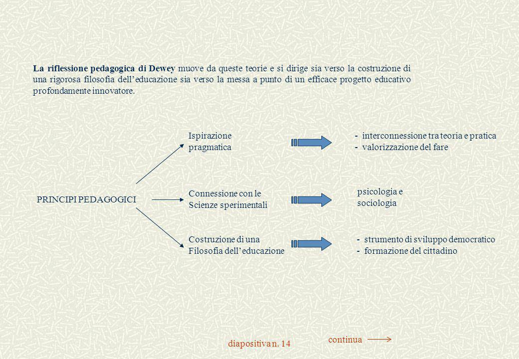 diapositiva n. 14 La riflessione pedagogica di Dewey muove da queste teorie e si dirige sia verso la costruzione di una rigorosa filosofia dell'educaz