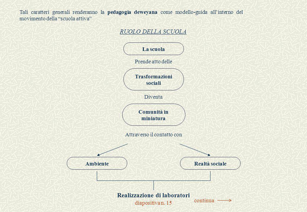 """diapositiva n. 15 Tali caratteri generali renderanno la pedagogia deweyana come modello-guida all'interno del movimento della """"scuola attiva"""" RUOLO DE"""