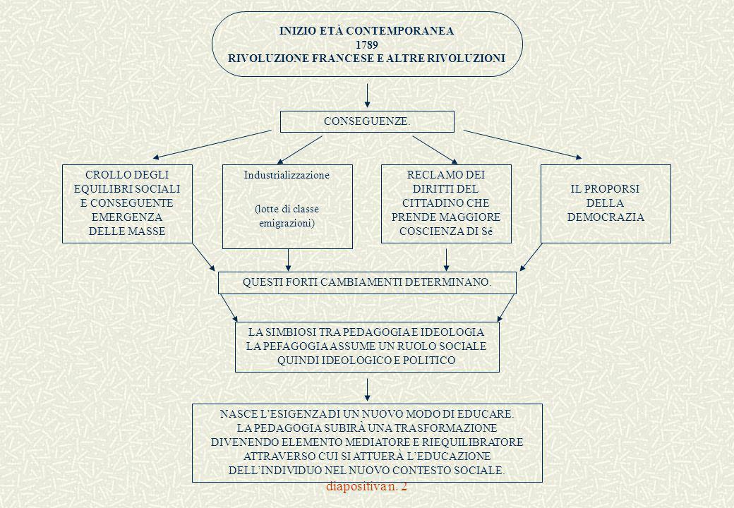 diapositiva n. 2 INIZIO ETÀ CONTEMPORANEA 1789 RIVOLUZIONE FRANCESE E ALTRE RIVOLUZIONI CONSEGUENZE. CROLLO DEGLI EQUILIBRI SOCIALI E CONSEGUENTE EMER