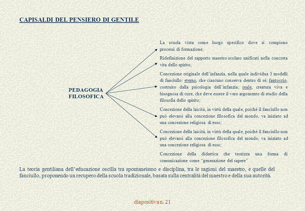 diapositiva n. 21 CAPISALDI DEL PENSIERO DI GENTILE La scuola vista come luogo specifico dove si compiono processi di formazione; Ridefinizione del ra
