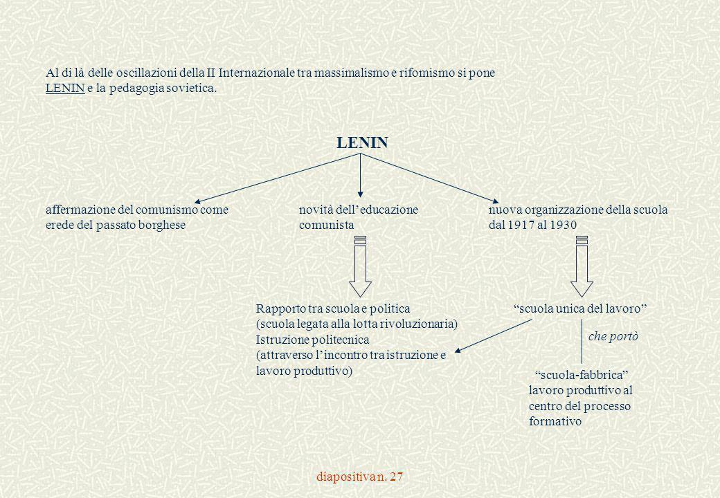 diapositiva n. 27 Al di là delle oscillazioni della II Internazionale tra massimalismo e rifomismo si pone LENIN e la pedagogia sovietica. LENIN affer