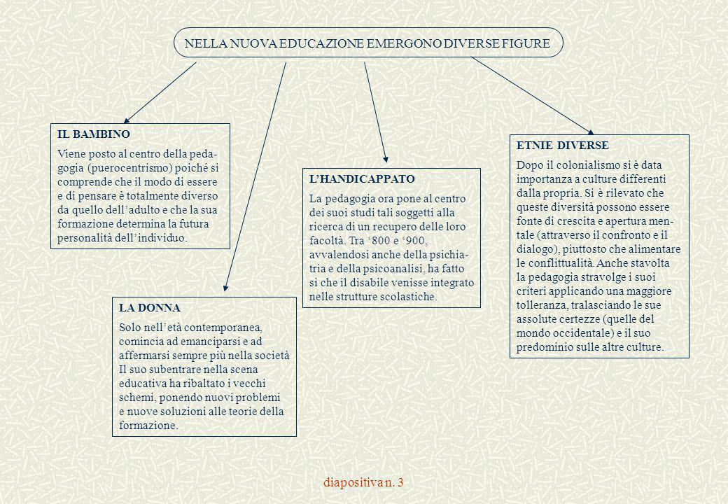 diapositiva n. 3 NELLA NUOVA EDUCAZIONE EMERGONO DIVERSE FIGURE IL BAMBINO Viene posto al centro della peda- gogia (puerocentrismo) poiché si comprend
