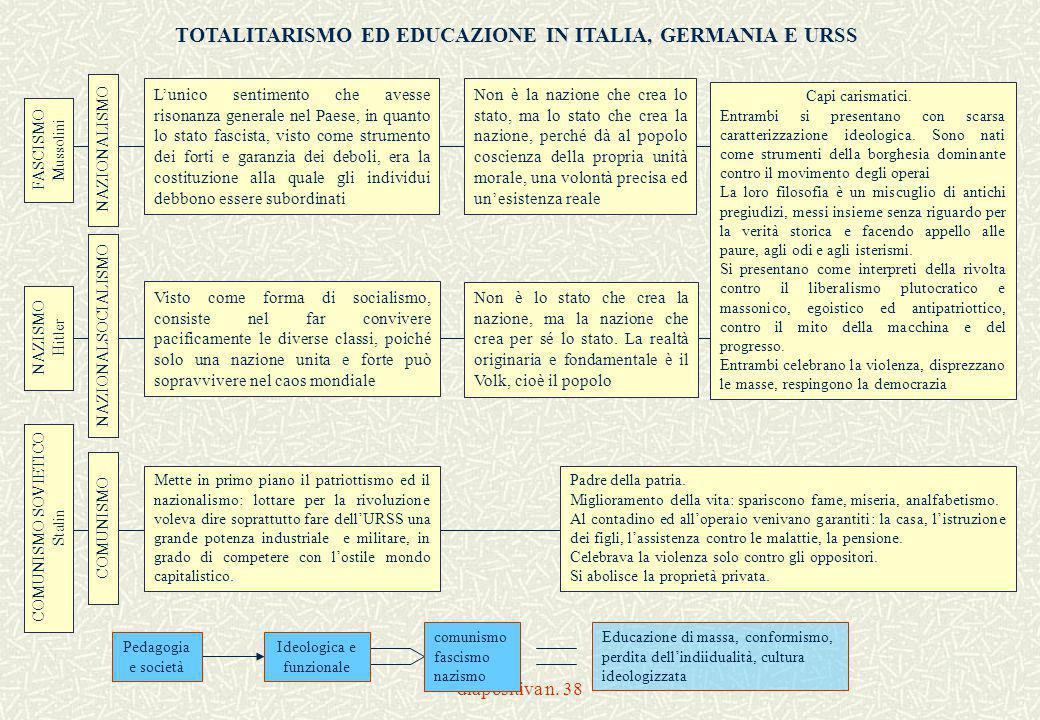 diapositiva n. 38 FASCISMO Mussolini COMUNISMO SOVIETICO Stalin NAZISMO Hitler NAZIONALISMO NAZIONALSOCIALISMO L'unico sentimento che avesse risonanza