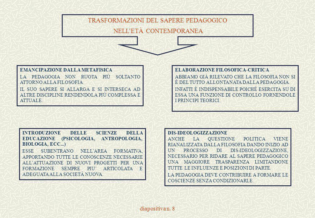 diapositiva n. 8 TRASFORMAZIONI DEL SAPERE PEDAGOGICO NELL'ETÀ CONTEMPORANEA EMANCIPAZIONE DALLA METAFISICA LA PEDAGOGIA NON RUOTA PIÙ SOLTANTO ATTORN